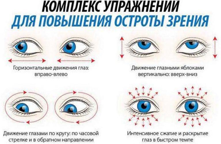 exerciții pentru restabilirea vederii prin