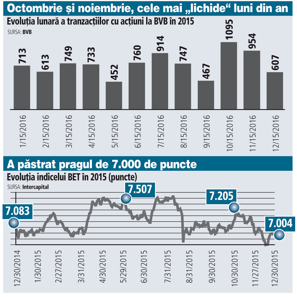 Estimări contracție economică de -4,7%
