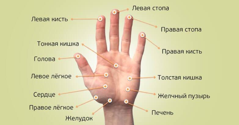 tratați viziunea cu acupunctura