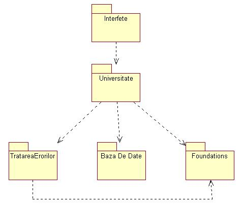 diagrame de identificare a punctelor de vedere