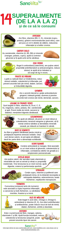 viziune refacerea alimentelor)