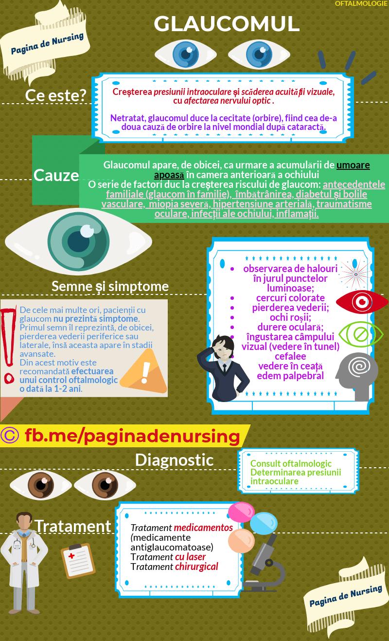 test ocular după câmpul vizual