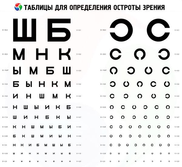 test de acuitate vizuală conform tabelelor)
