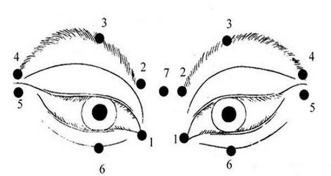 mușchii ochilor îmbunătățesc vederea
