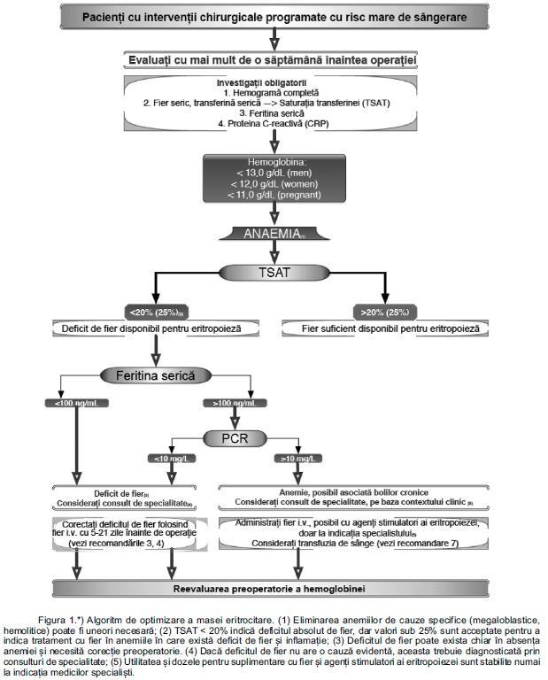 articole despre oftalmologie hipermetropie și neurologie