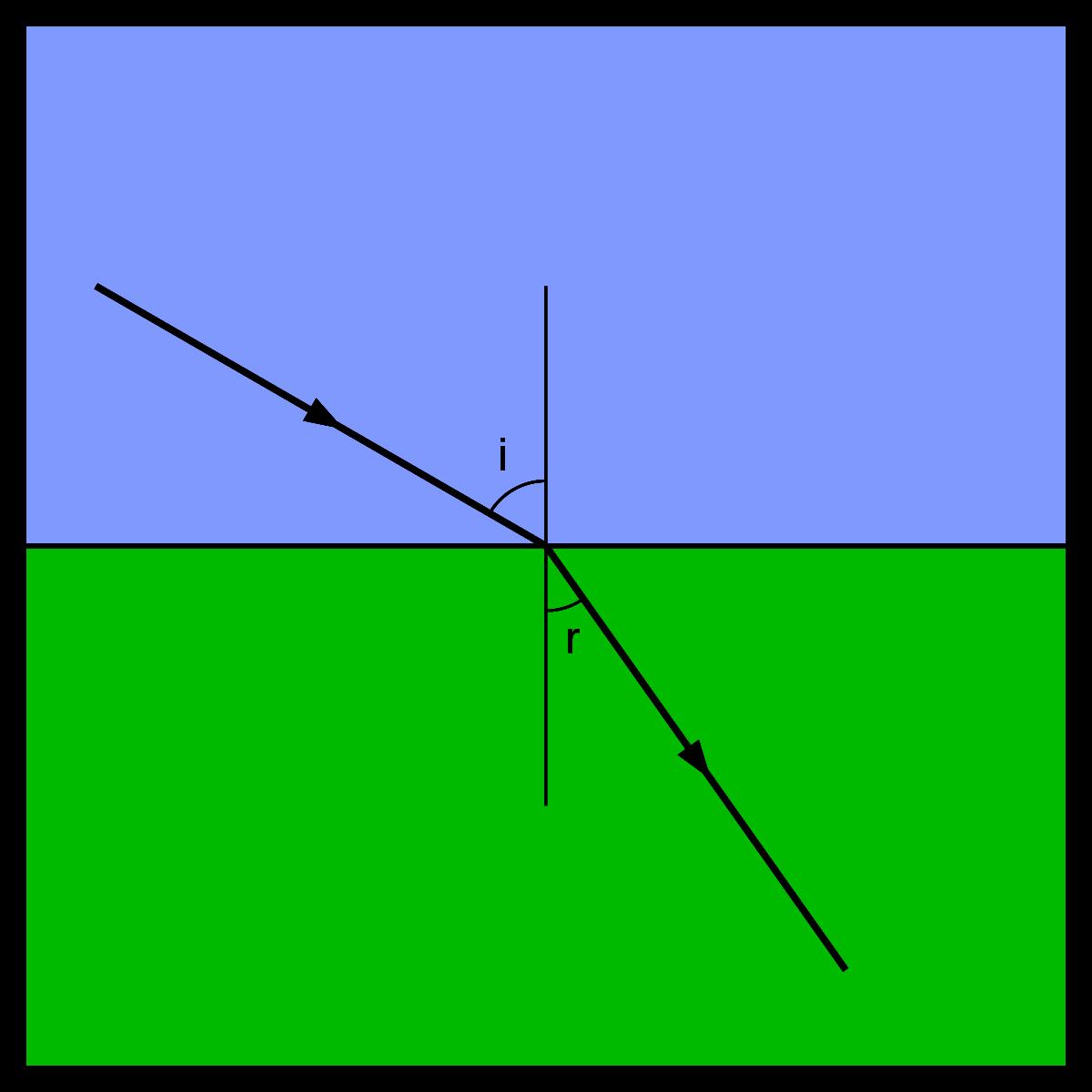 viziune refracție diferită)