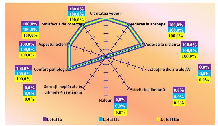 îmbunătățirea keratoconului vederii