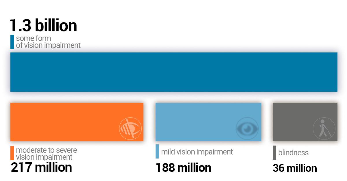Tabele pentru verificarea vederii, Tabele de testare a viziunii oftalmologice