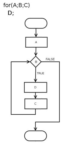 diagramă de testare a dioptriei