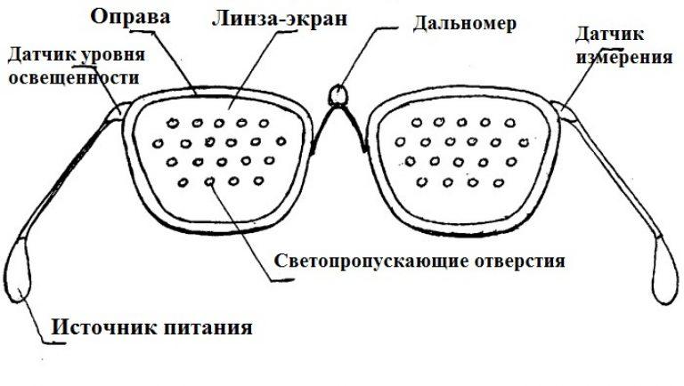 cerințele tabelului de testare a vederii