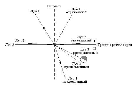 care este refracția vederii)