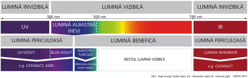 cum să-ți pompezi vederea miopia poate restabili vederea