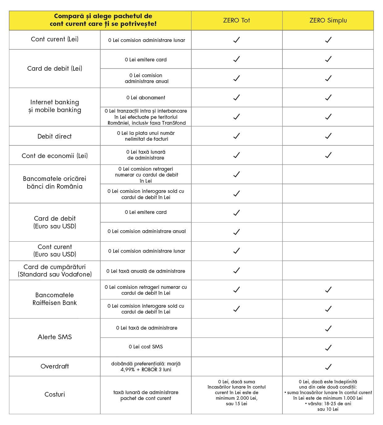 tabel de traducere a viziunii)
