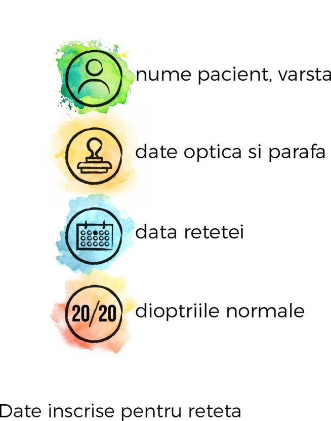acuitate vizuală 6 dioptrii)