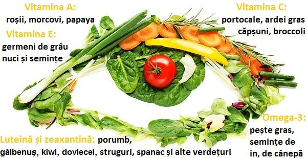 Vitaminele si Mineralele localuri-bucuresti.ro