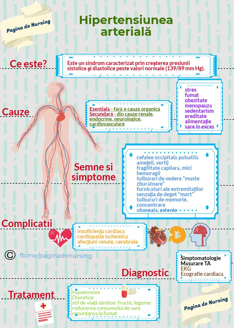 Hipertensiunea arteriala: cauze si tratament