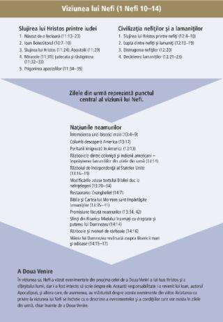 tabel de traducere a viziunii