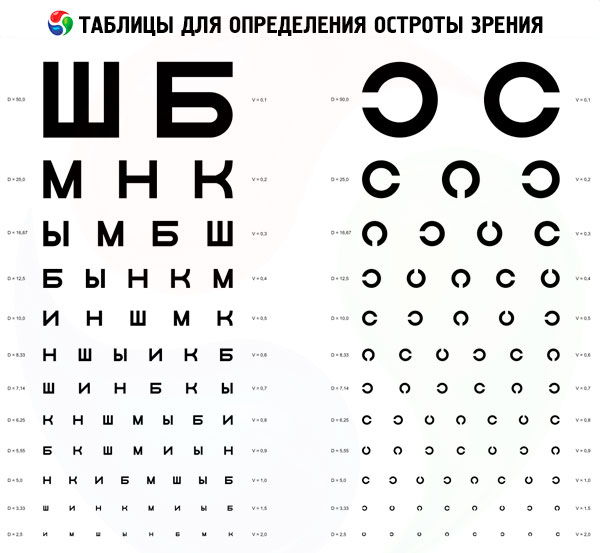 acuitatea vizuală este normală la adulți)
