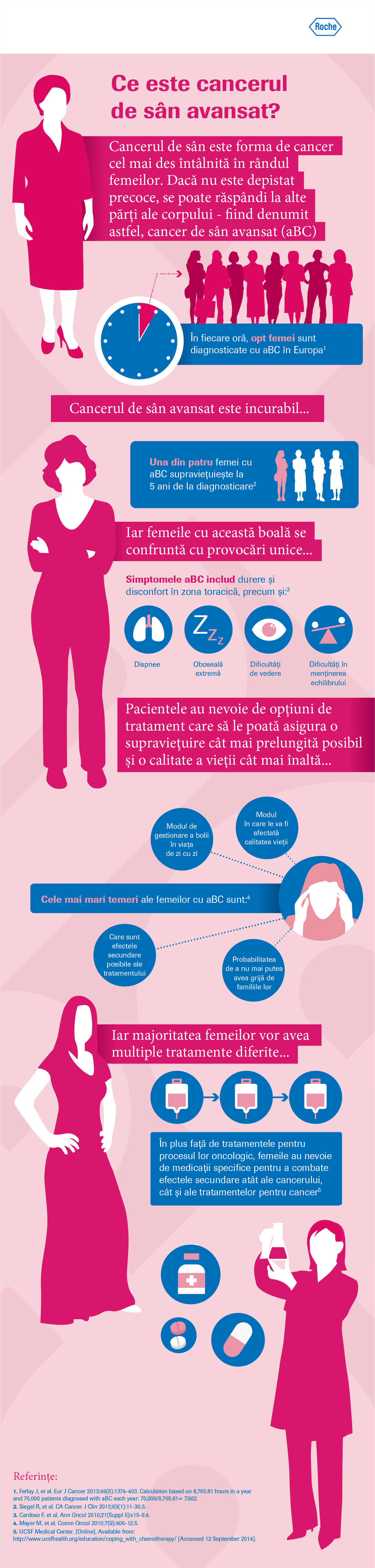 Cancerul, tumori maligne