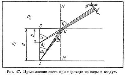 Refracția oculară și erori de refracție