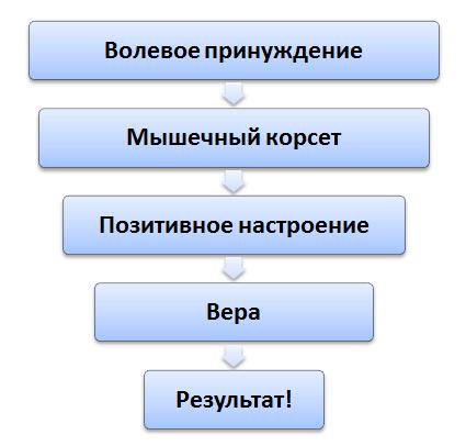 tratamentul vederii prin foame)
