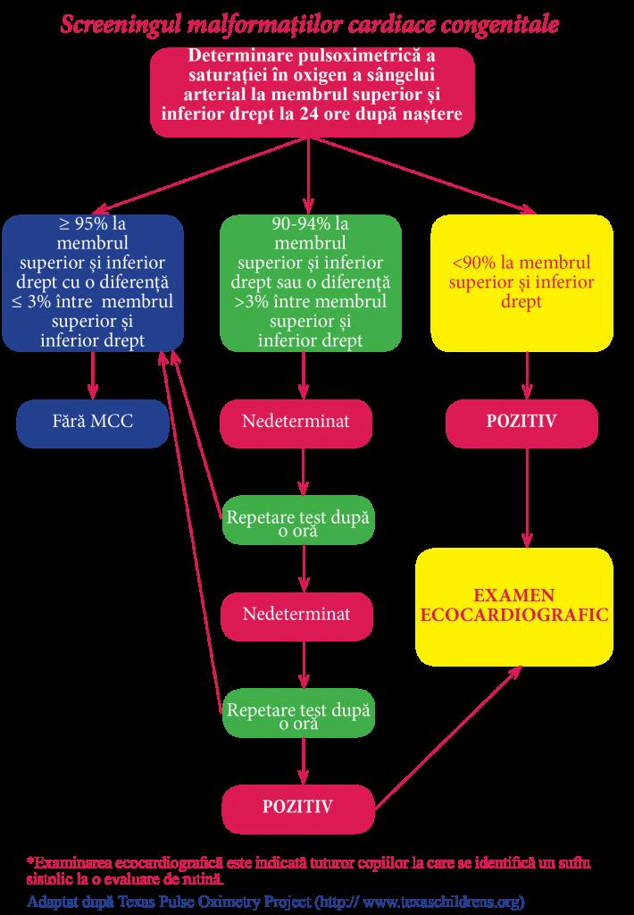 Clasificarea detaliată a defectelor cardiace: boli congenitale și dobândite