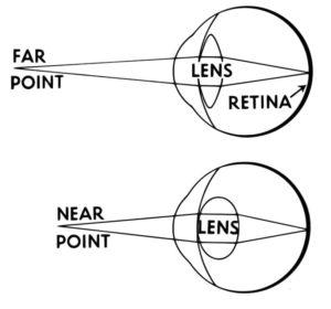 mingea pentru îmbunătățirea vederii