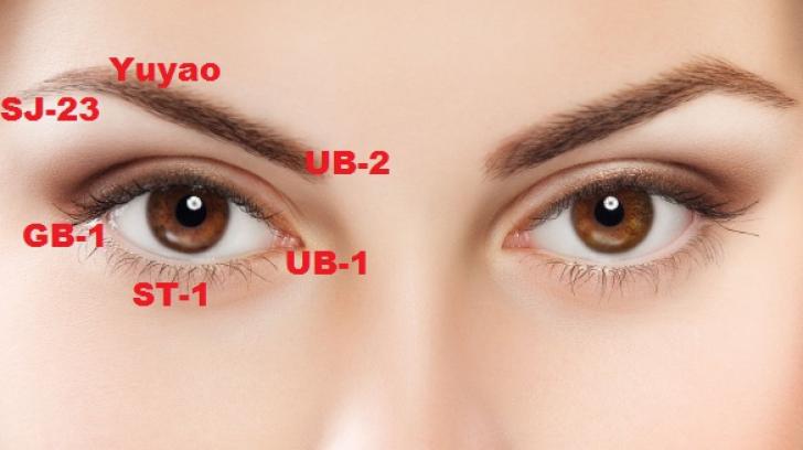 Acupunctura ca refacere a vederii - Refacerea vederii cu acupunctură