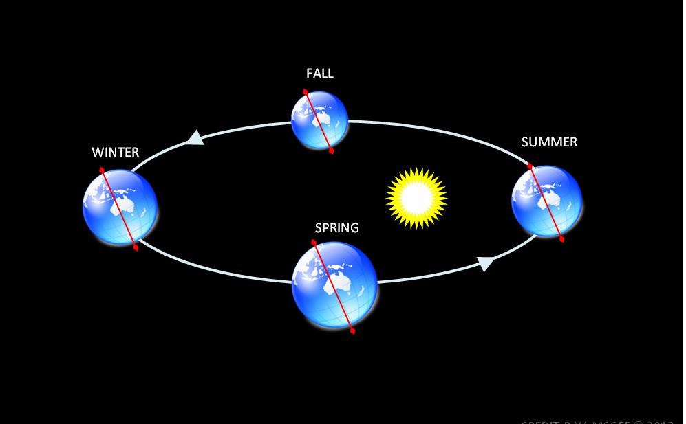 vederea orbită