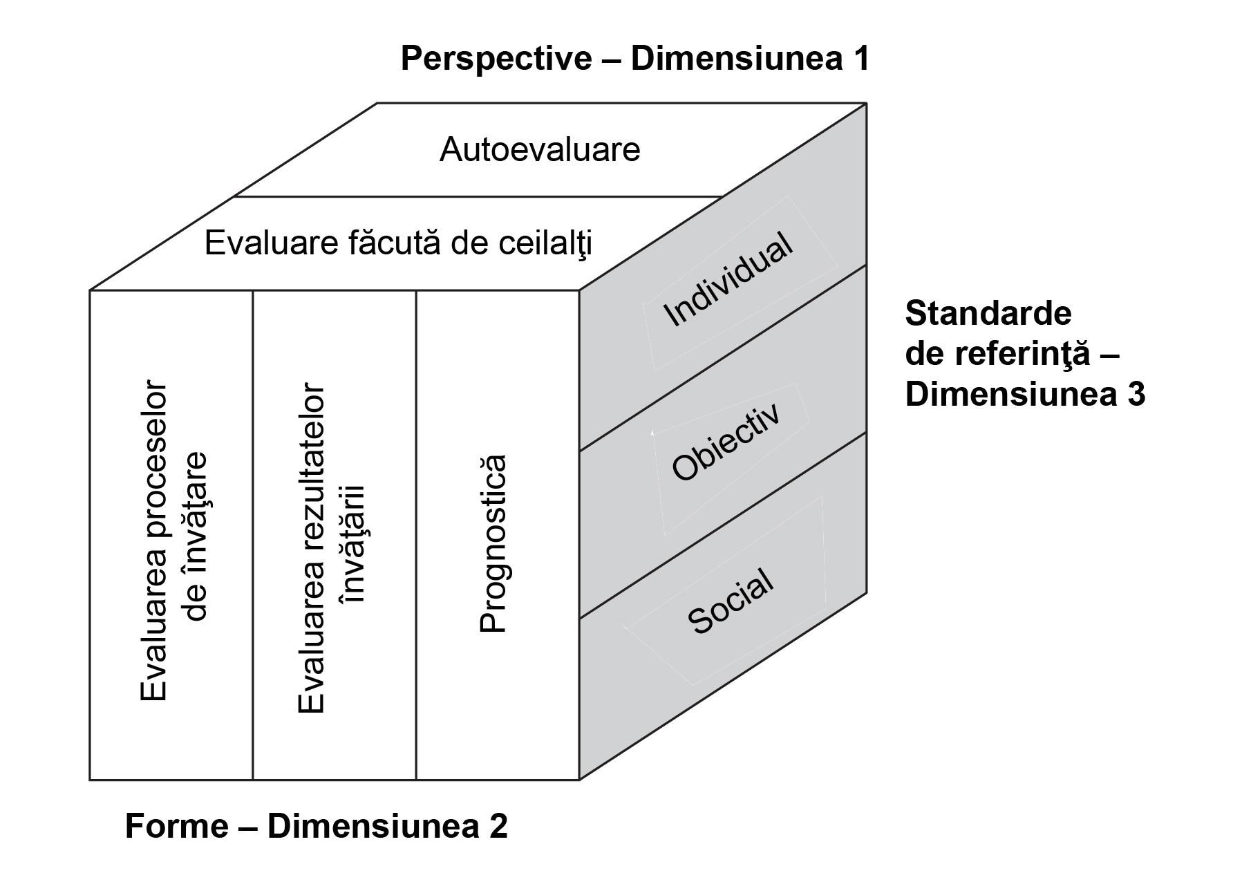 informații de bază despre tabelul de viziune
