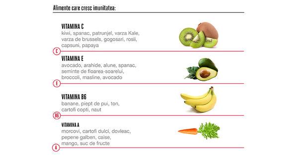 ce alimente întărește vederea)