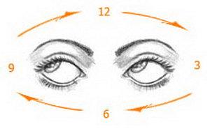 cum să îmbunătățiți gimnastica ochiului vizual