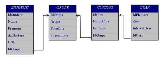 Crearea sau editarea vizualizărilor în diagramele Model bază de date