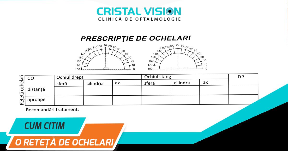 acuitatea vizuală 0 09 ce înseamnă
