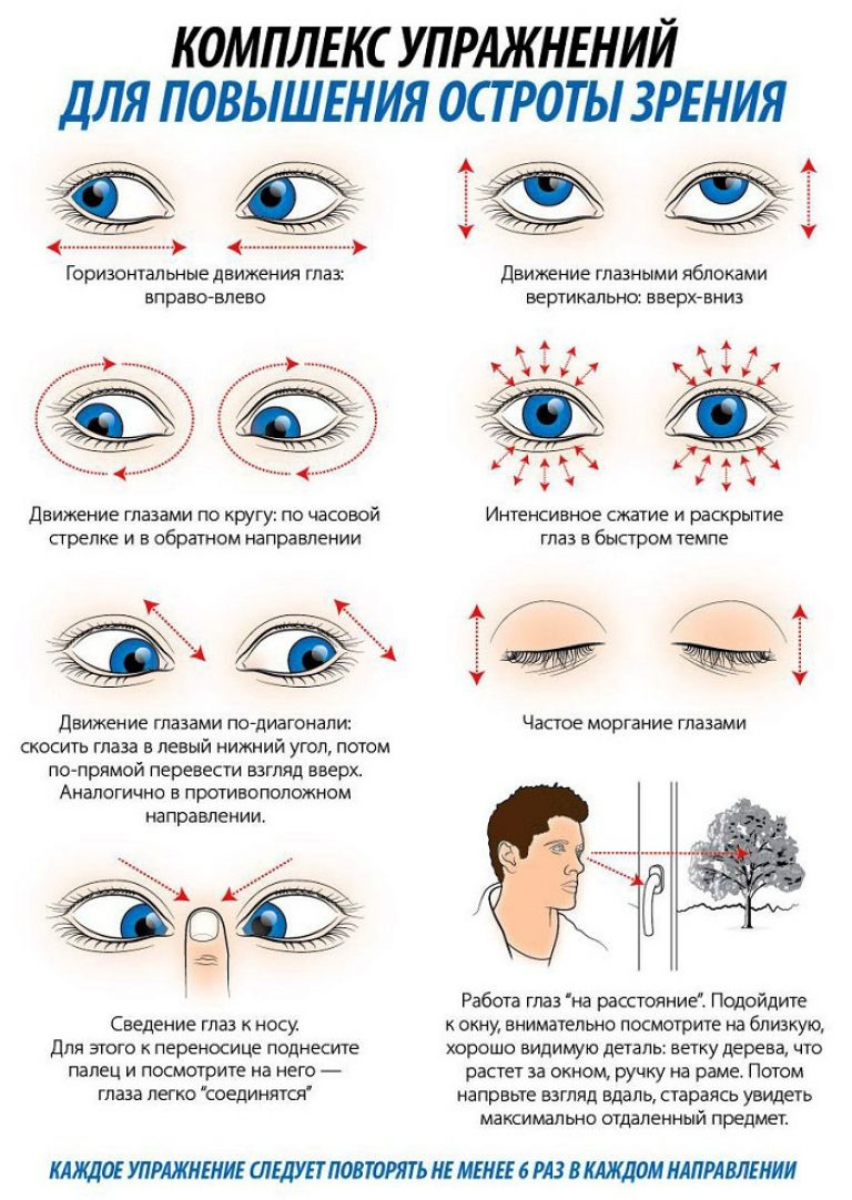 bates metoda de restaurare a vederii naturale)