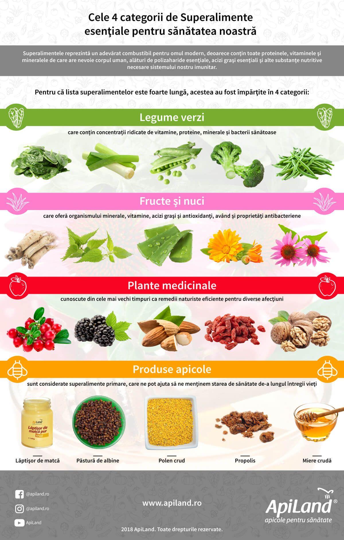 ce vitamine din vedere