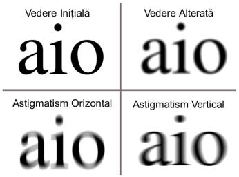 diagnostic de vedere astigmatism)