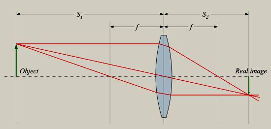 diagrama de testare a vederii 1