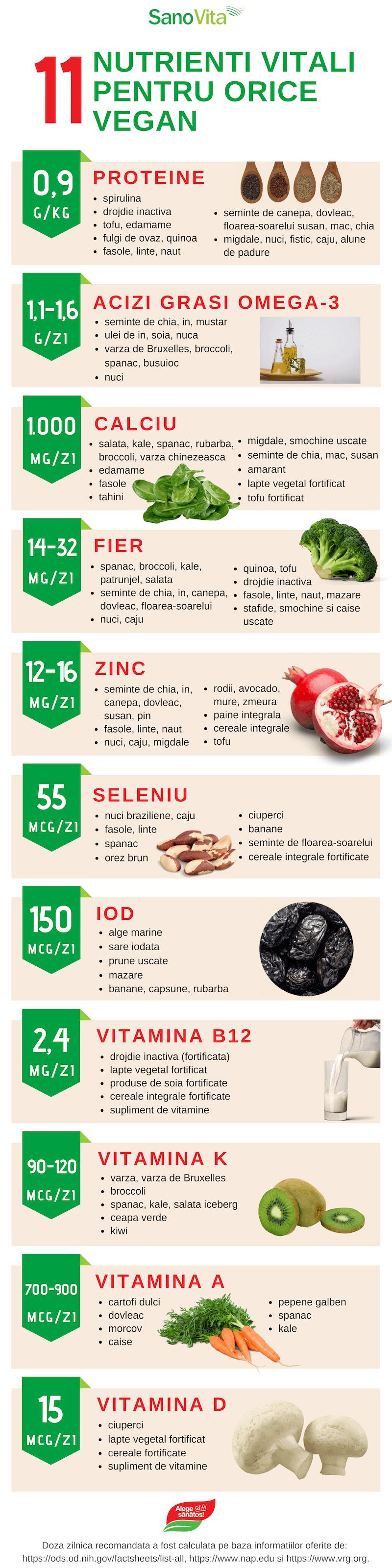 vitamina pentru viziune în alimente)